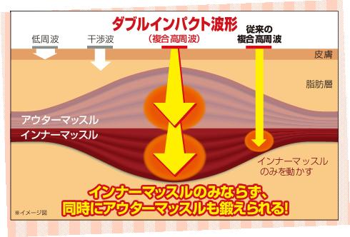 楽トレのダブルインパクト波形